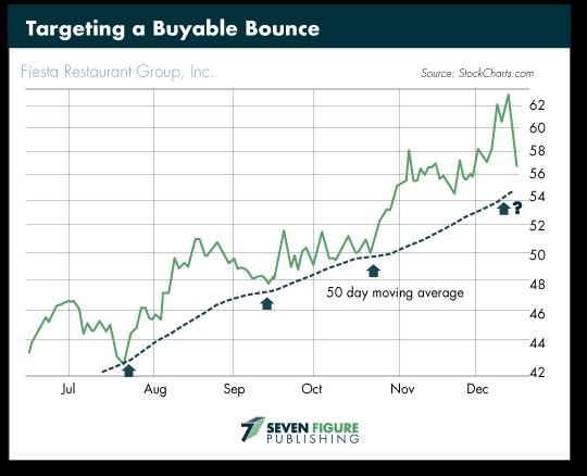 Buyable Bounce
