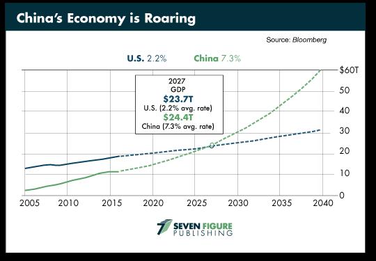 Chine Economy