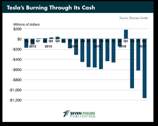 Teslas Burning
