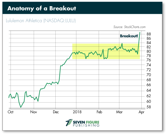Anatomy of a Breakout