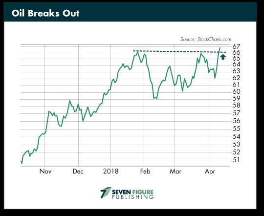 Oil Breaks Out