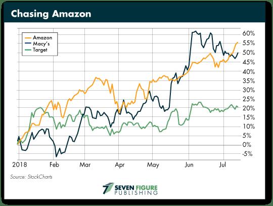 Chasing Amazon