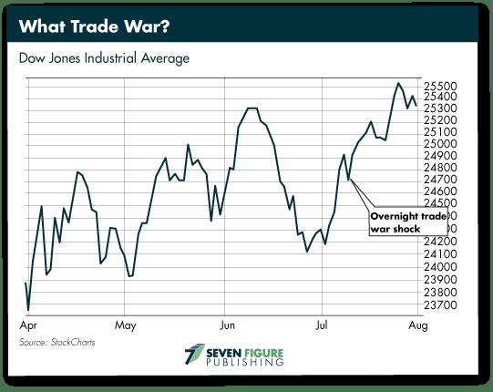 What Trade War
