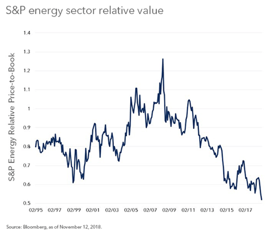 S&P Energy Sector
