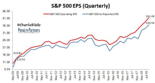 S&P 500 EPS Quarterly