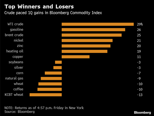 Top Winners and Losers