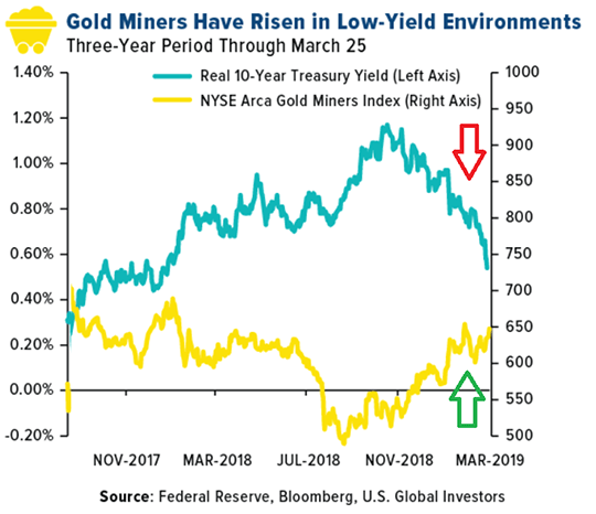 Gold Miners Have Risen in Low-Yield Environments