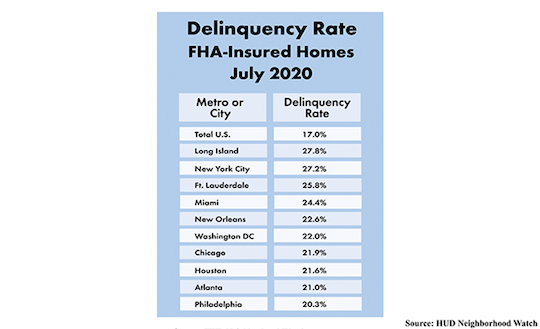 delinquent mortgages