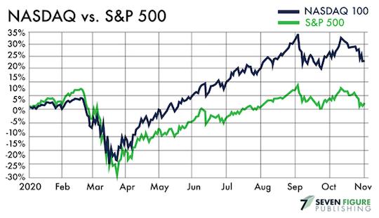 NASDAQ vs S&P 500