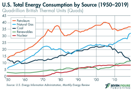 energy consumtion chart