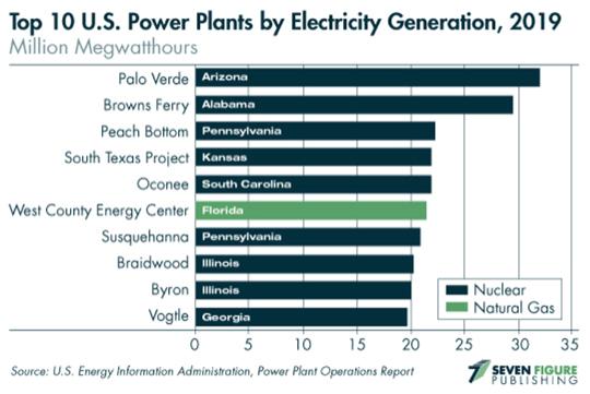 US Power Plant Generation
