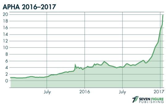 APHA Chart