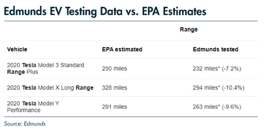 ev testing data