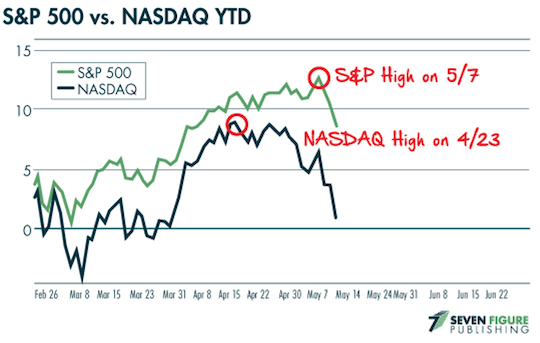Nasdaq SP500 chart